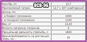 ОСВ-96_ТТХ