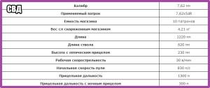 СВД_ТТХ