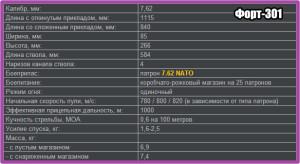 Форт-301_ТТХ