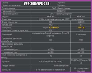 VPR-308VPR-338_ТТХ