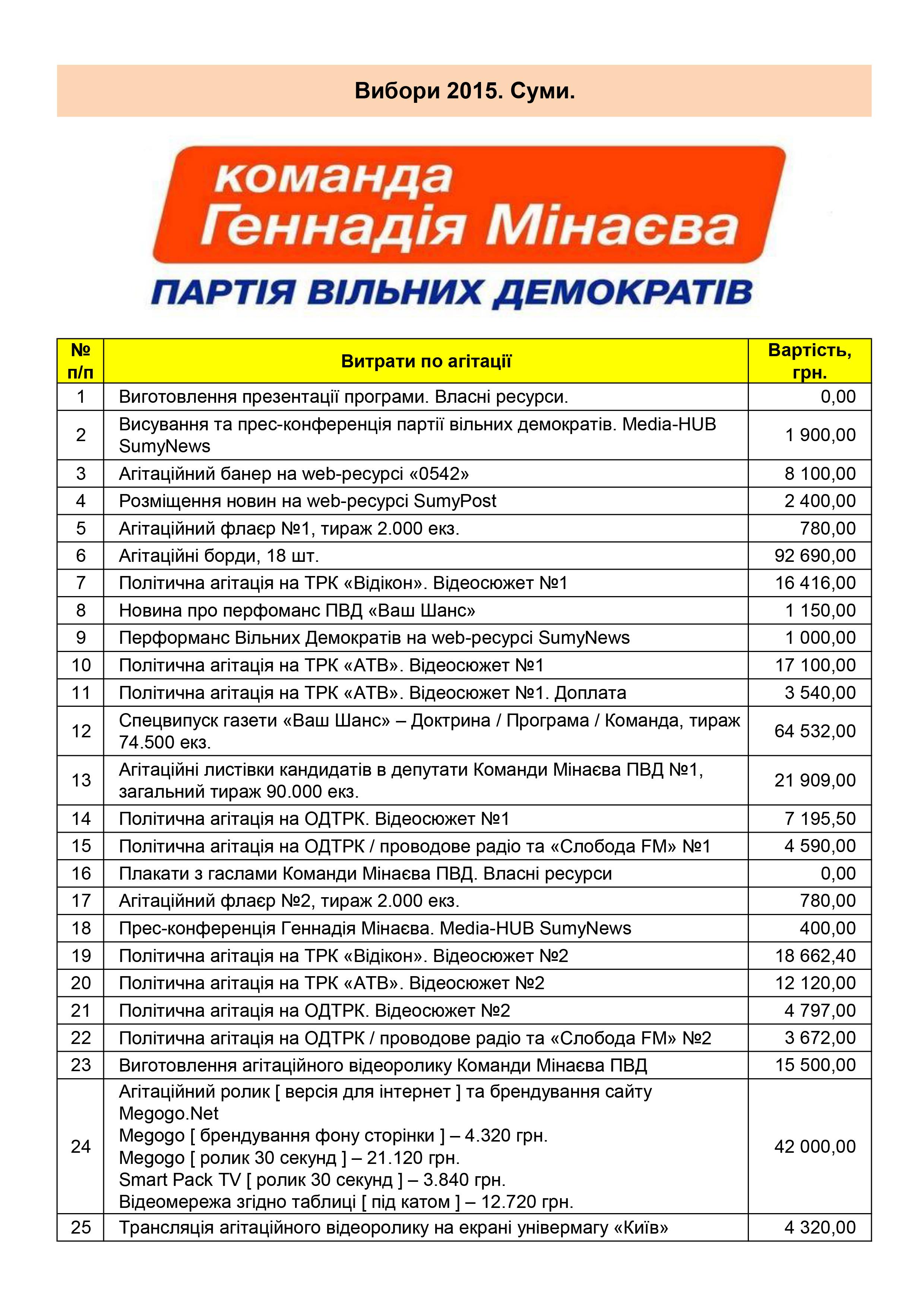 Витрати_Внески_ПВД_3-1