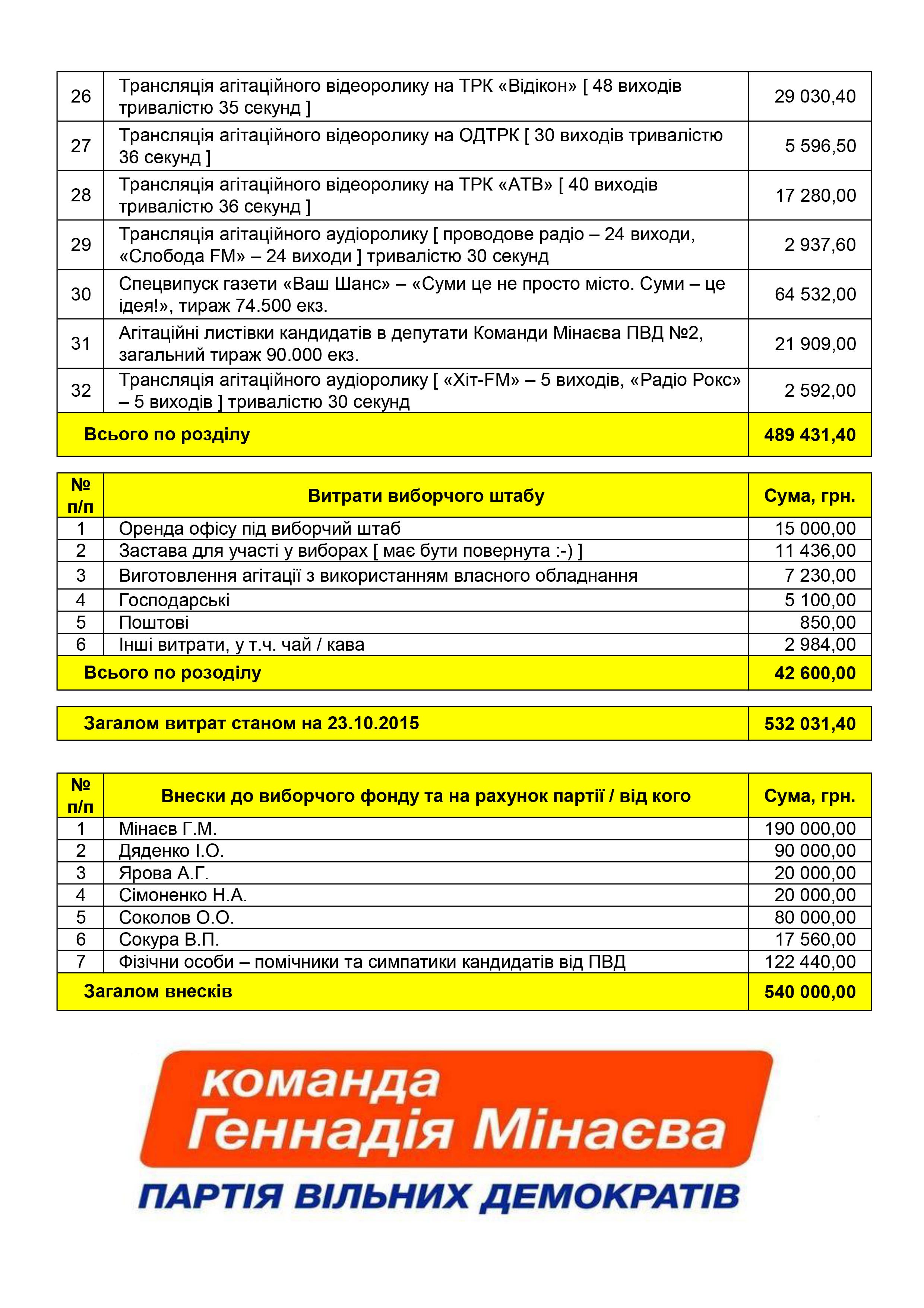 Витрати_Внески_ПВД_3-2