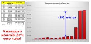 Бюджет_Развития