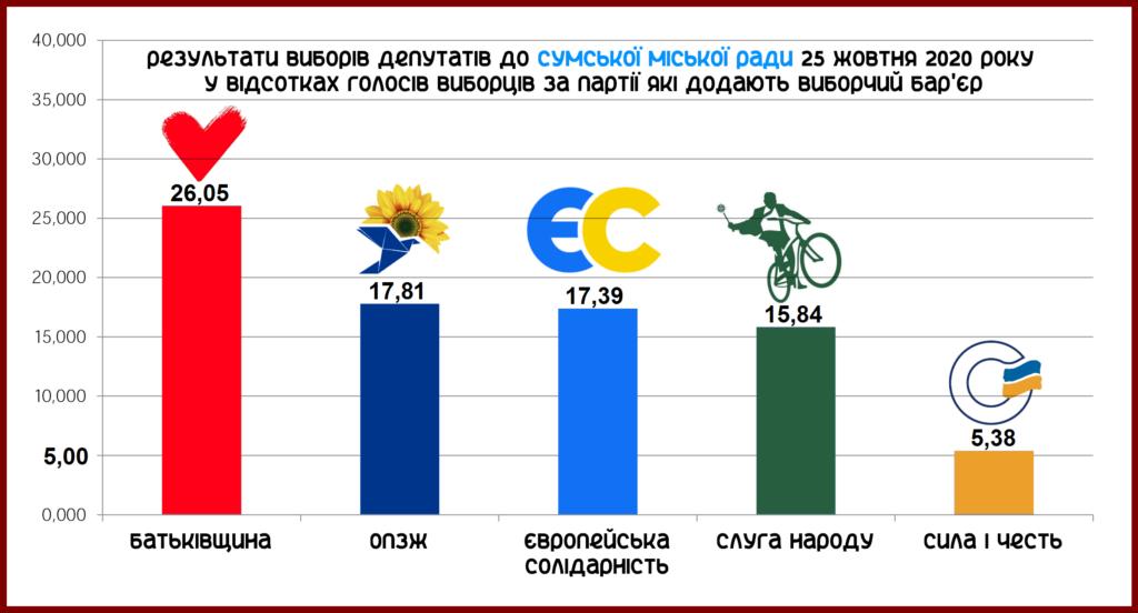Результаты_СМР_Партии